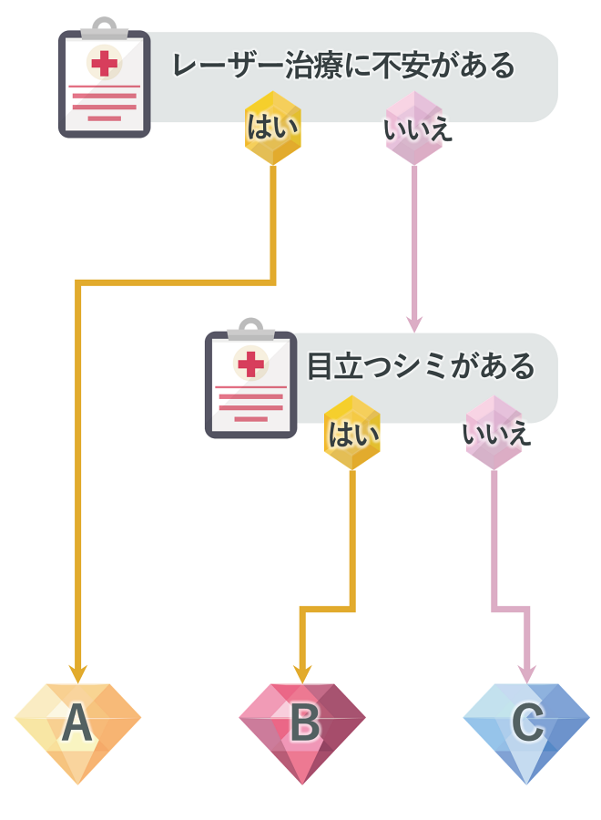 シミ・治療チャート